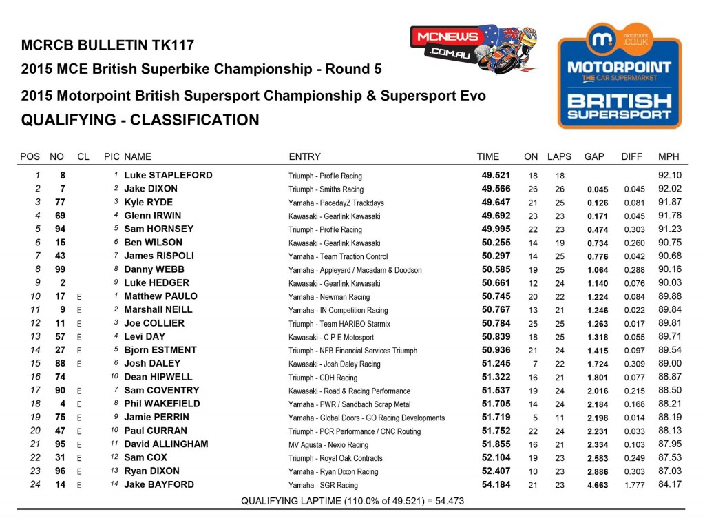 BSB 2015 - Knockhill - Qualifying - Supersport