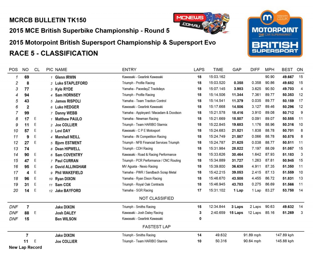 BSB 2015 - Knockhill - Race One - Supersport
