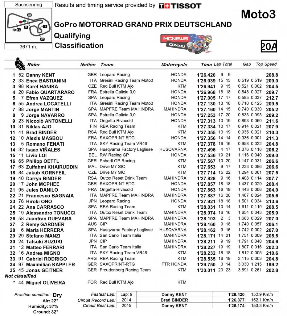 MotoGP 2015 - Round Nine - Sachsenring - Qualifying - Moto3
