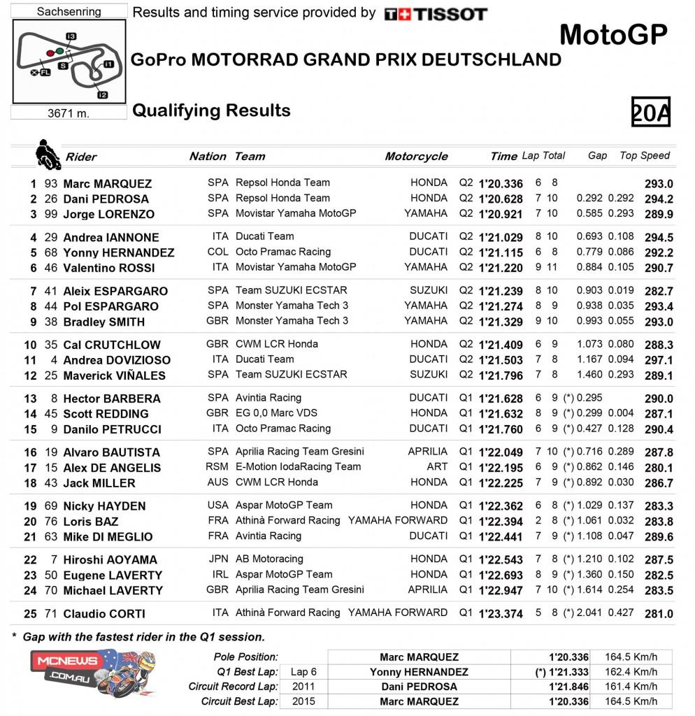 MotoGP 2015 - Round Nine - Sachsenring - Qualifying