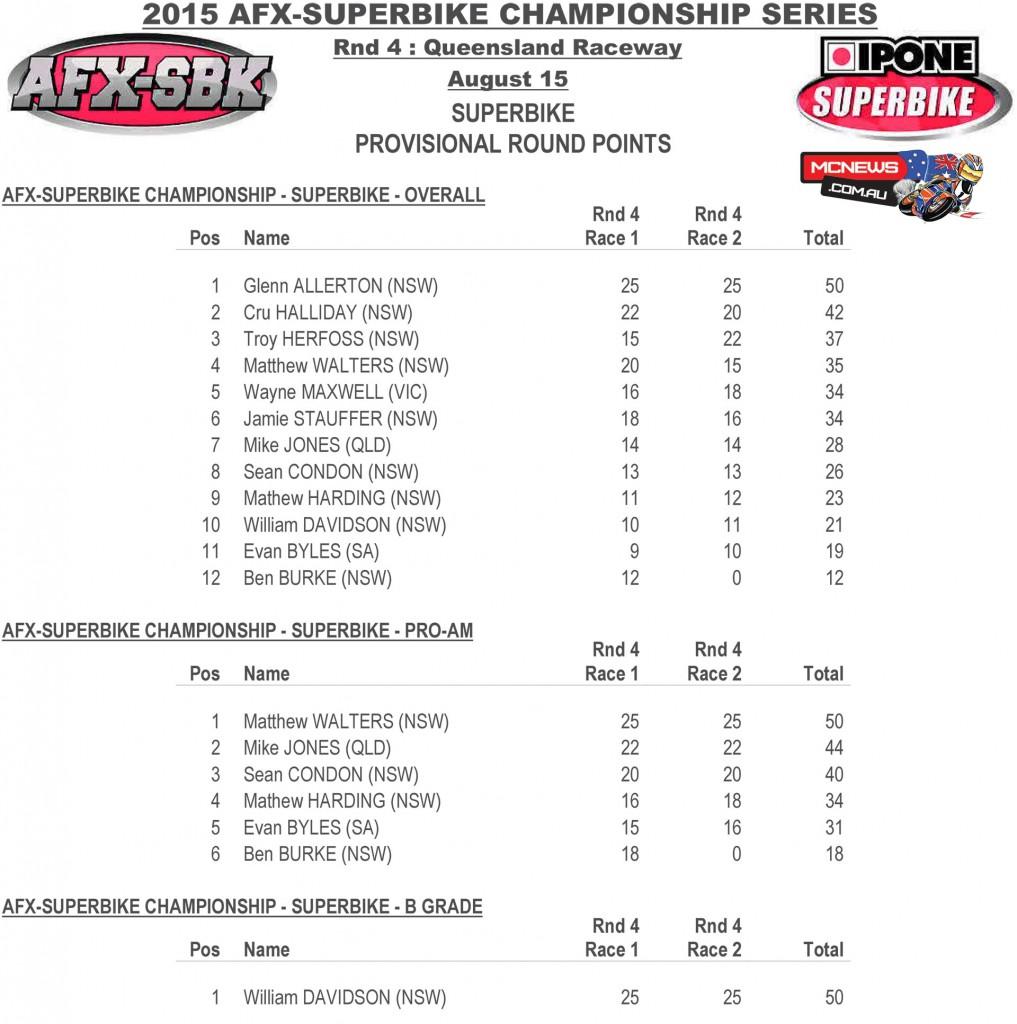 FX-ASC 2015 Round Four -Queensland Raceway - Saturday Superbike Round Points