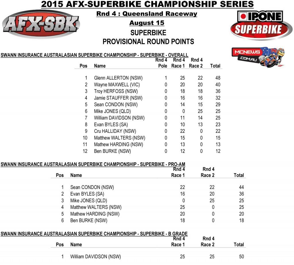 FX-ASC 2015 Round Four -Queensland Raceway - Sunday Superbike Round Points