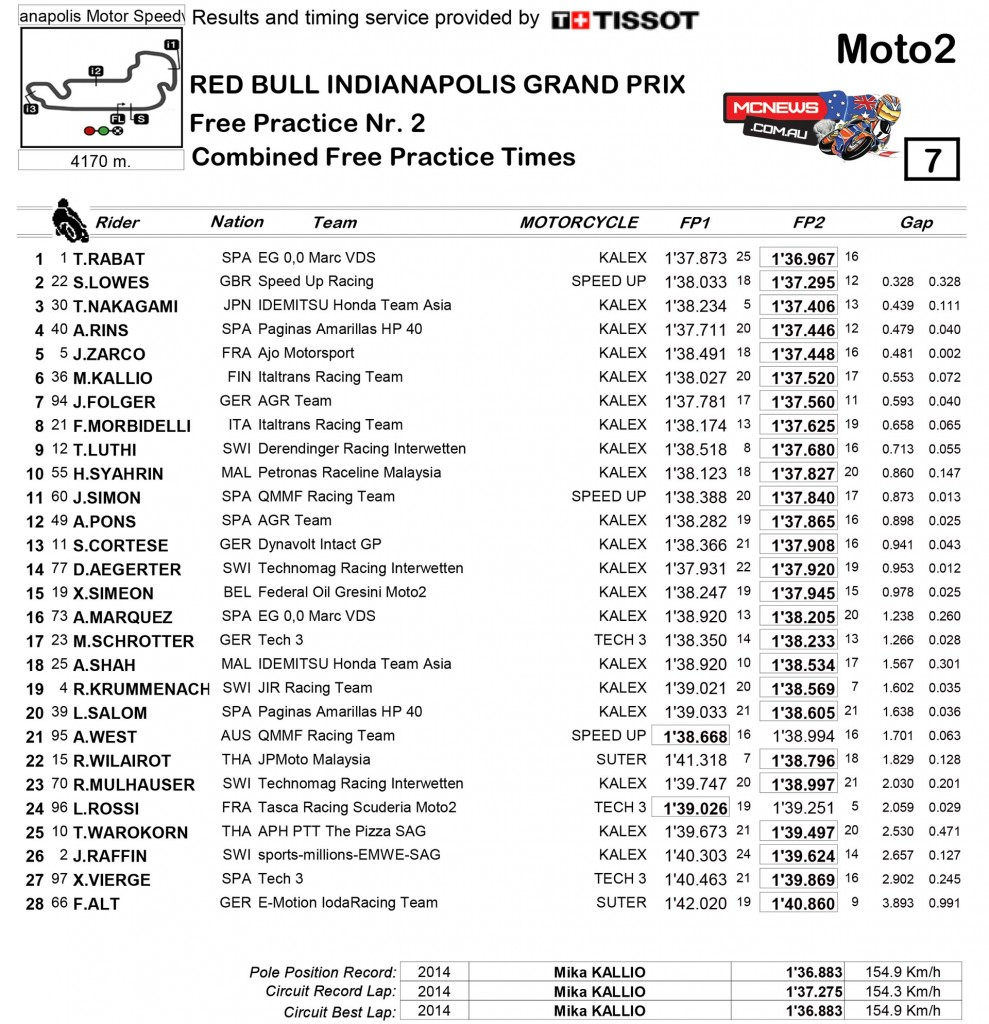 MotoGP 2015 - Indy - Day One - Moto2 Results