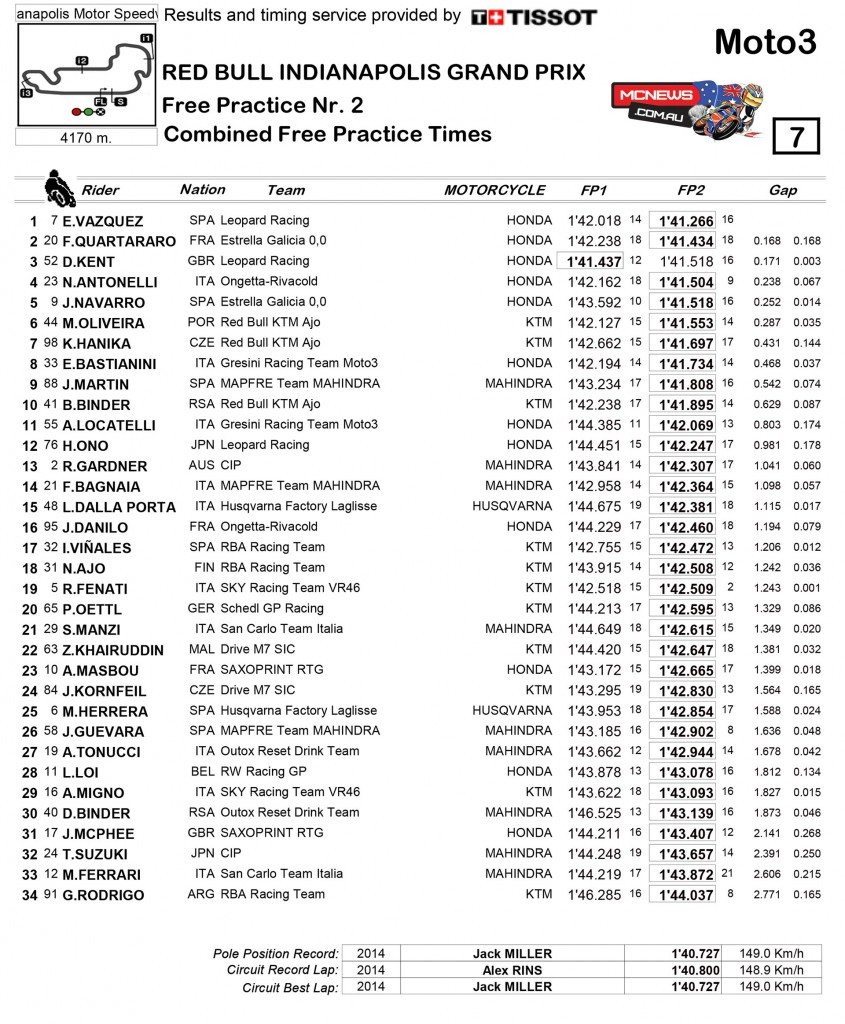 MotoGP 2015 - Indy - Day One - Moto3 Results
