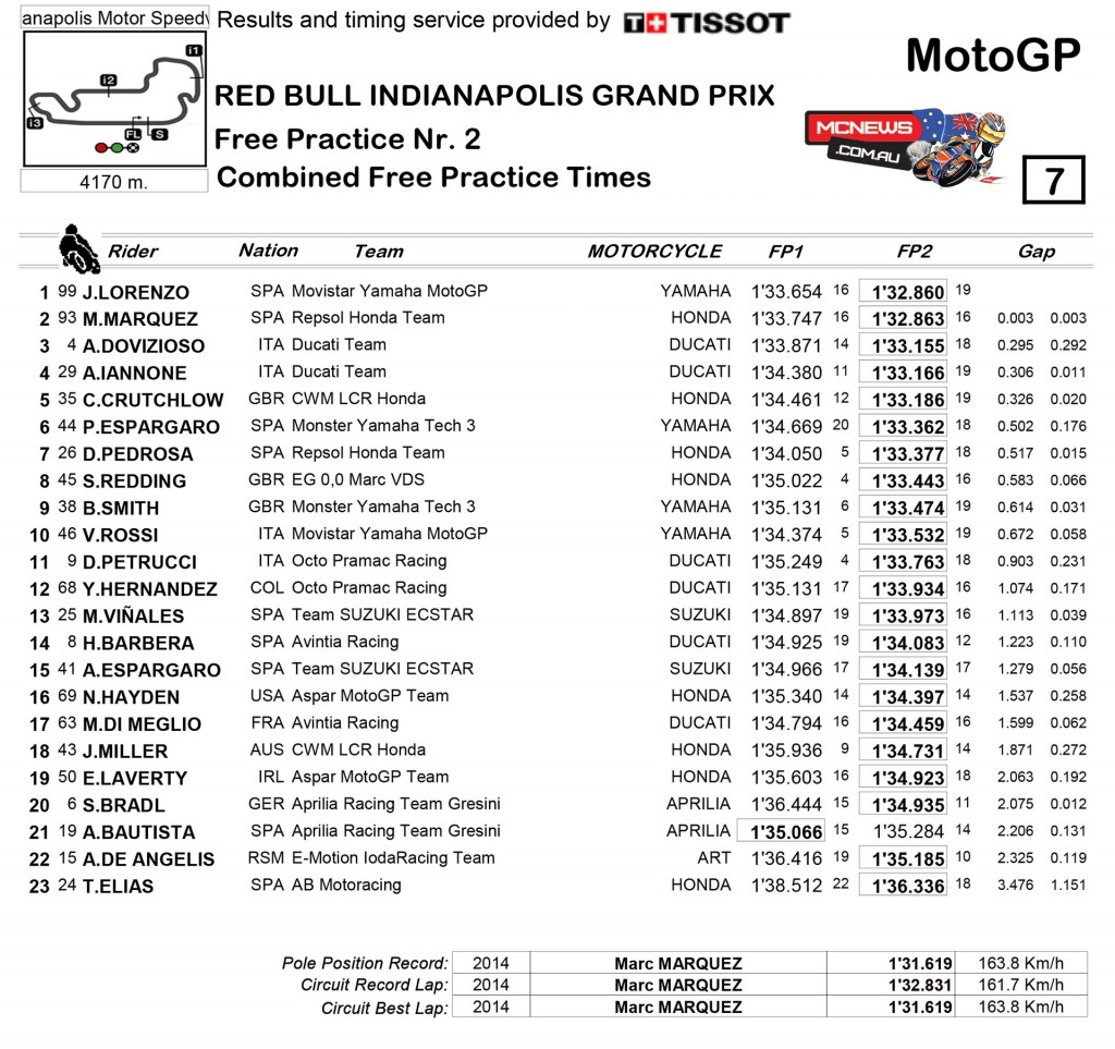 MotoGP 2015 - Indy - Day One - Results