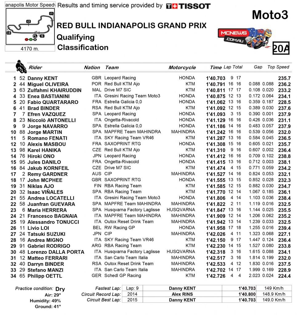 MotoGP 2015 - Indy - Qualifying - Moto3