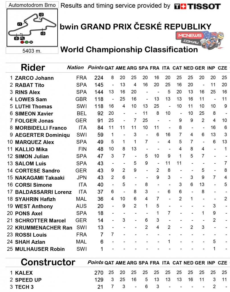 MotoGP 2015 - Round 11 - Brno - Moto2 Championship Points Standings
