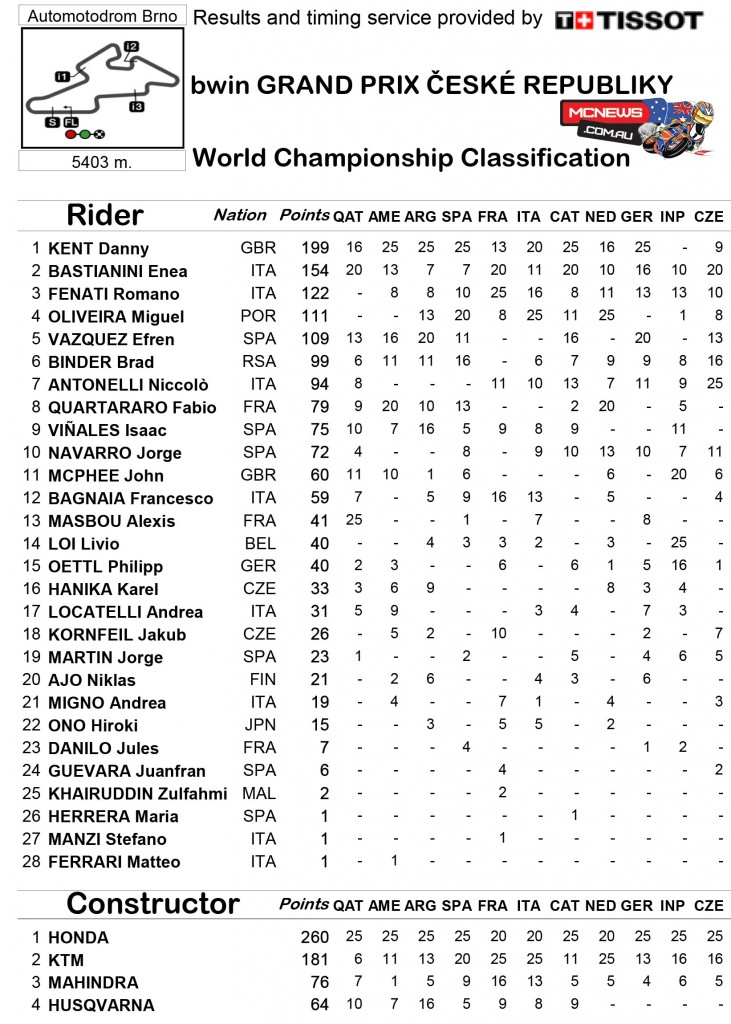 MotoGP 2015 - Round 11 - Brno - Moto3 Championship Points Standings