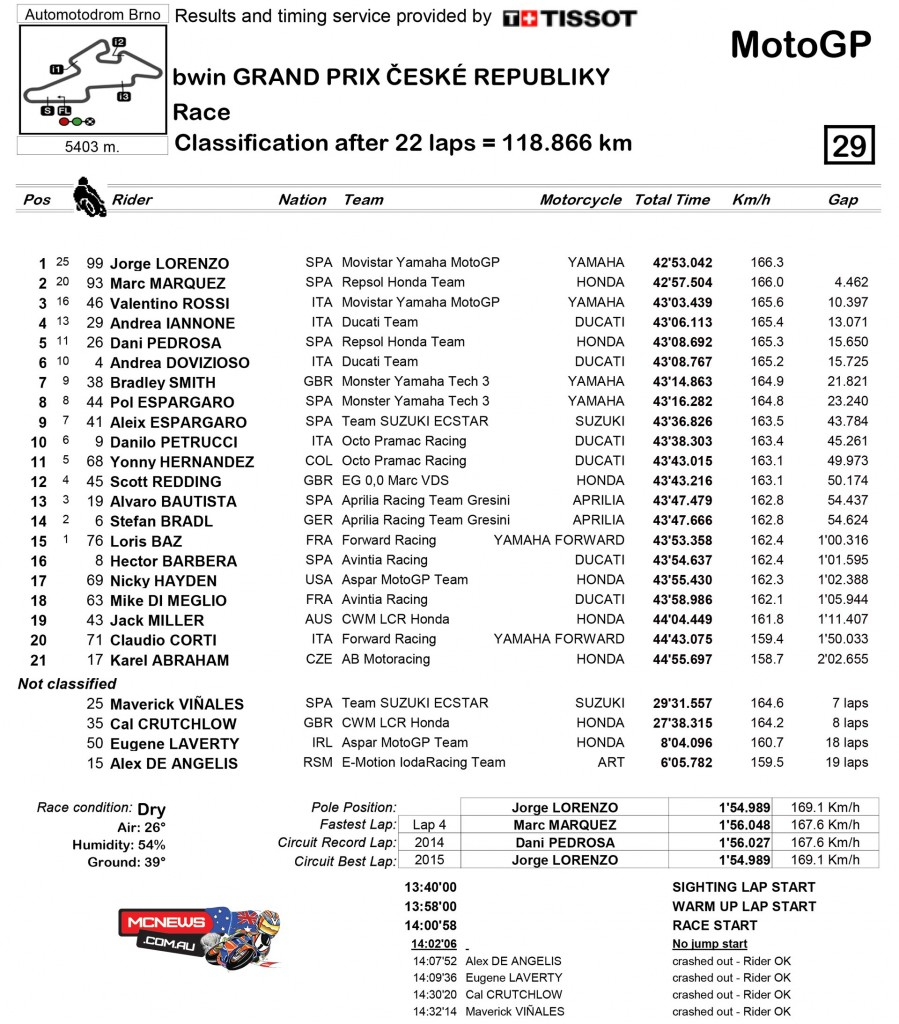 MotoGP 2015 - Round 11 - Brno - MotoGP Race Results