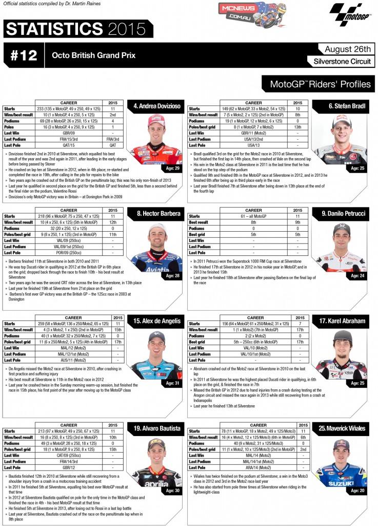MotoGP 2015- Round 12 - Silverstone MotoGP - Rider Statistics