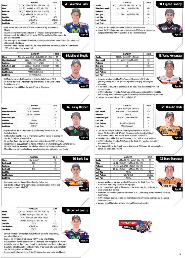 MotoGP 2015- Round 12 - Silverstone - Rider Statistics