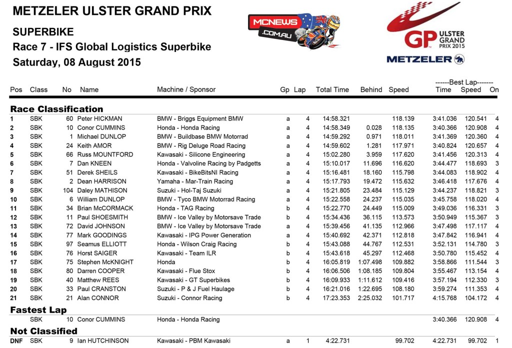 Ulster Grand Prix 2015 - Superbike Two