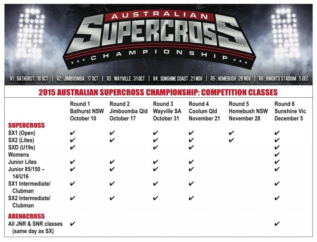 Classes set for Australian Supercross Championship