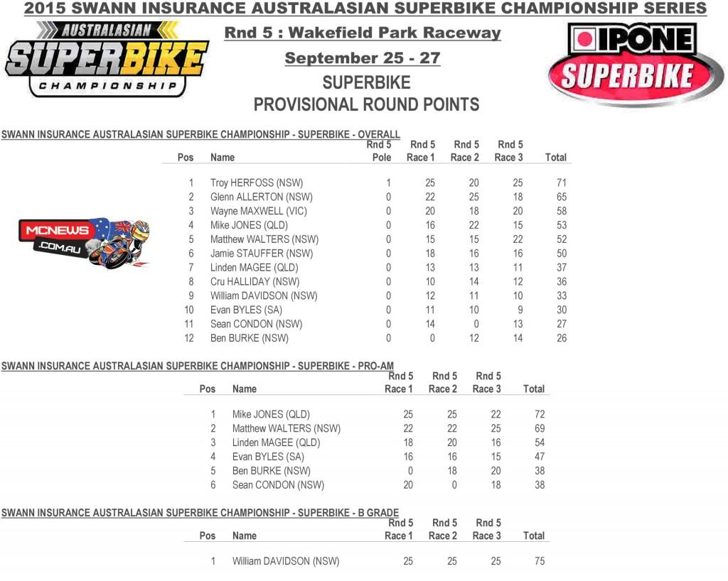 Swann Australasian Superbike Championship 2015 - Round Five- Wakefield Park - Superbike Round Points