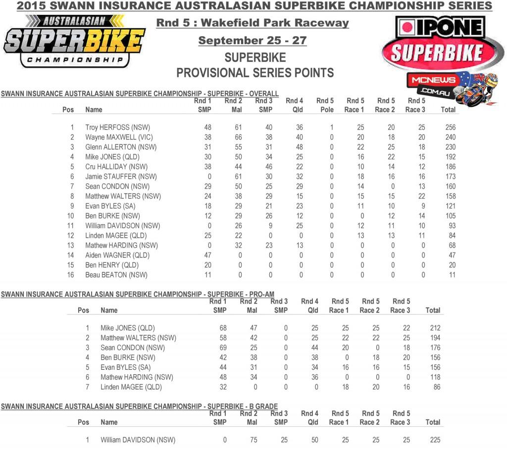 Swann Australasian Superbike Championship 2015 - Round Five- Wakefield Park - Superbike Series Points