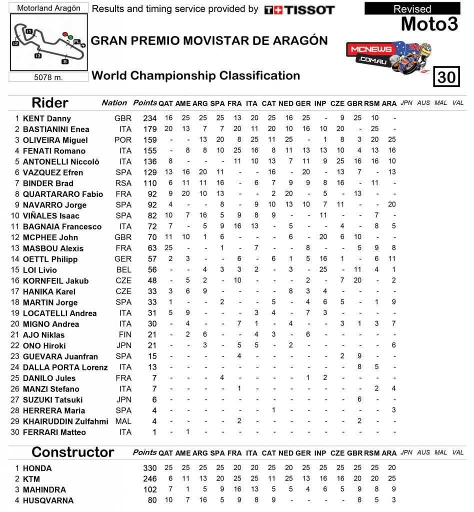 MotoGP Aragon 2015 - Moto3
