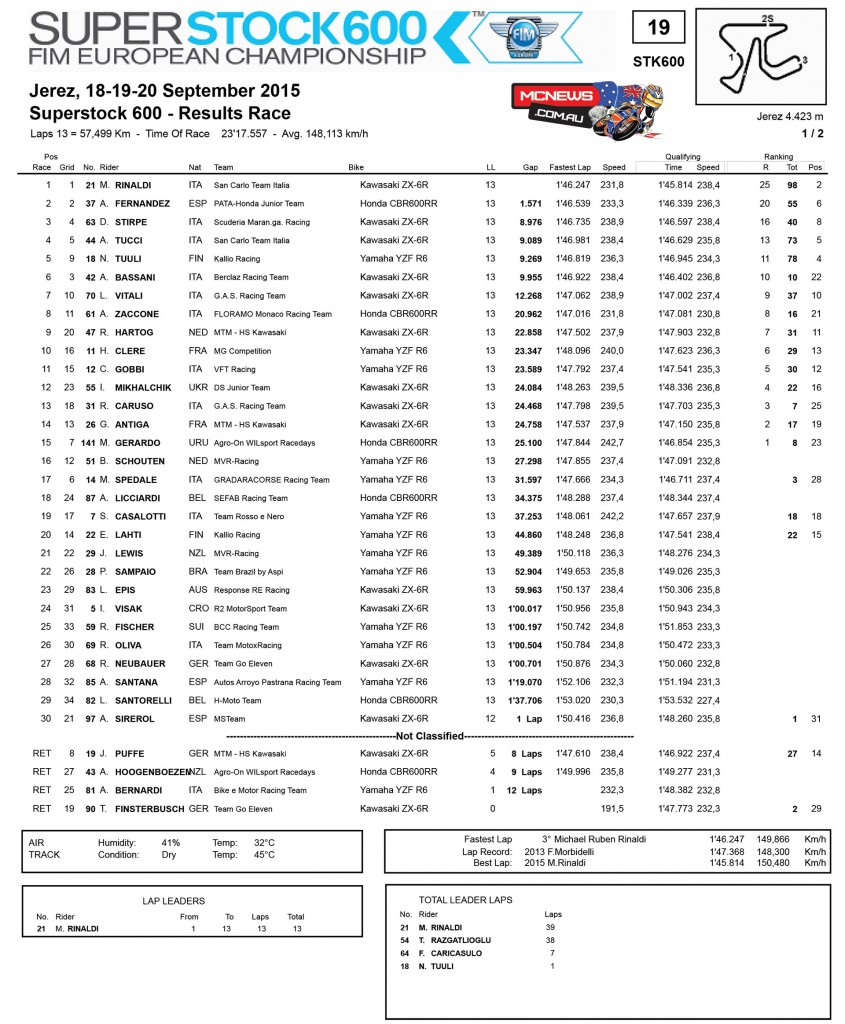 World Superbike 2015 - Jerez - Superstock 600 Race Results