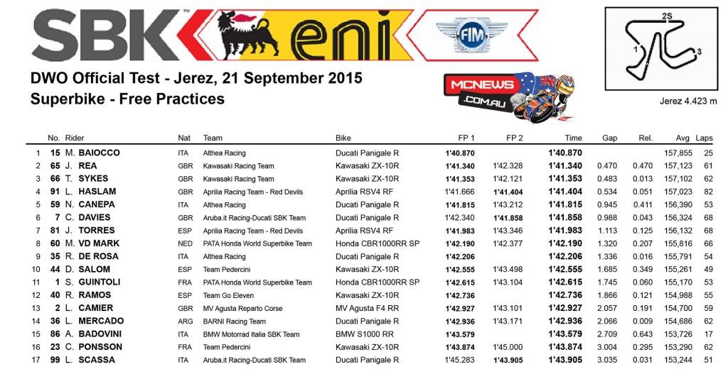 WorldSBK Test - Jerez- Spain