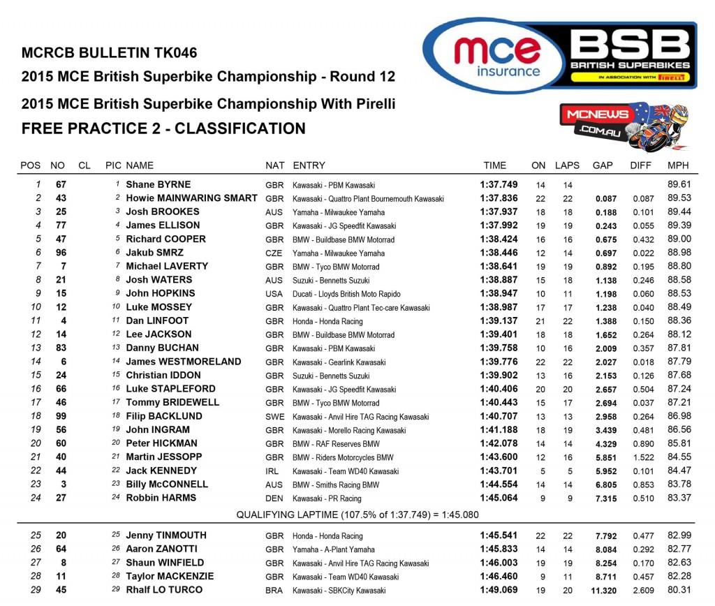 British Superbike 2015 - Brands Hatch - Day One Results - Superbike