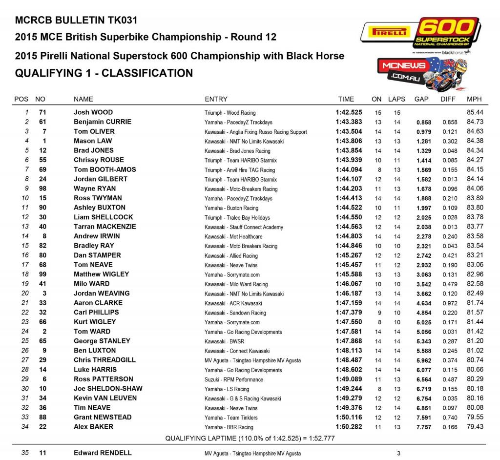 British Superbike 2015 - Brands Hatch - Day One Results - Superstock 600