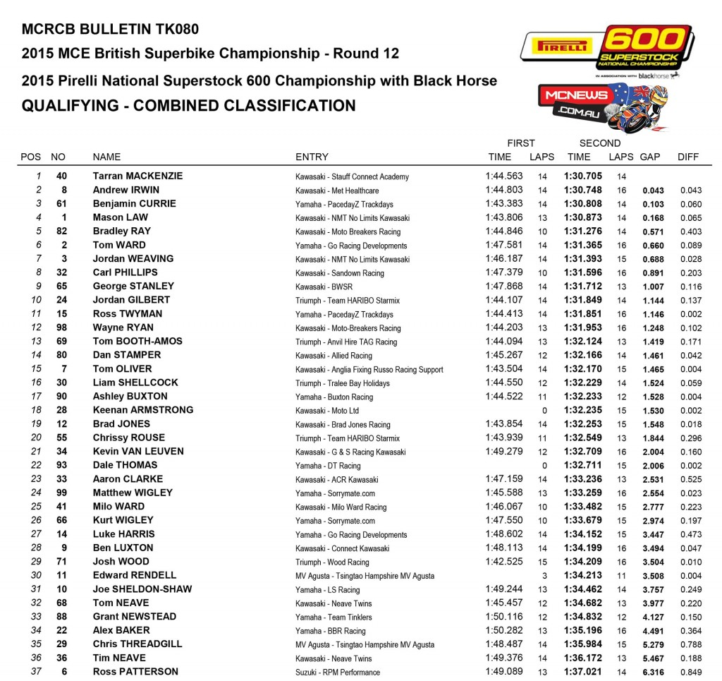 British Superbike 2015 - Brands Hatch - Superstock 600 Qualifying