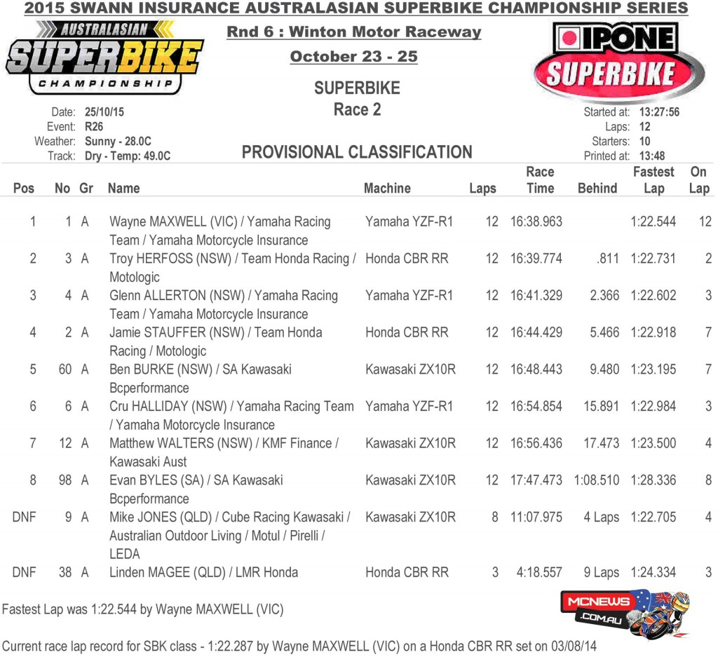 Swann Australasian FX Superbike Championship 2015 - Round Six - Winton Motor Raceway - Sunday Ipone Superbike Results - Race Two