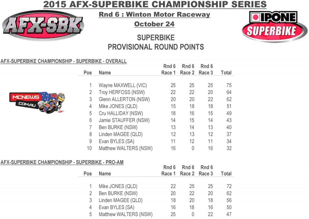 Swann Australasian FX Superbike Championship 2015 - Round Six - Winton Motor Raceway - Ipone Superbike Round Points