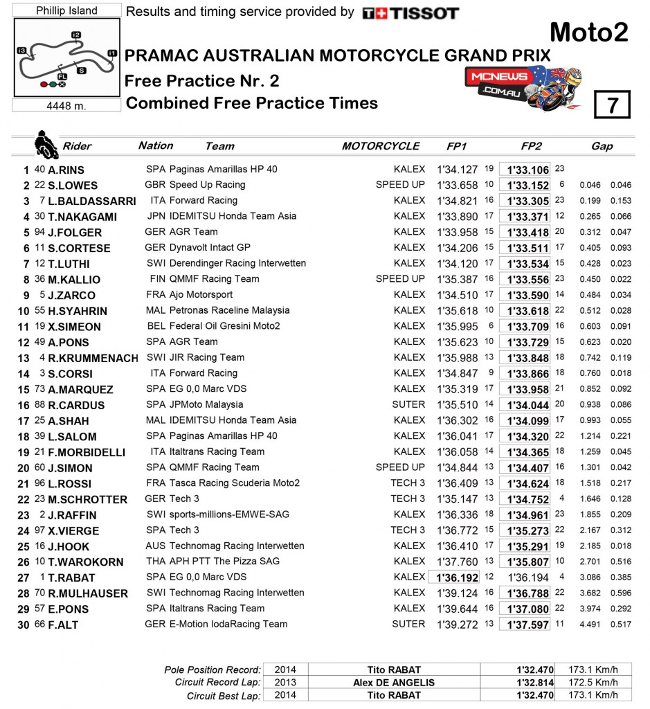 MotoGP 2015 - Australia - Day One - Results - Moto2