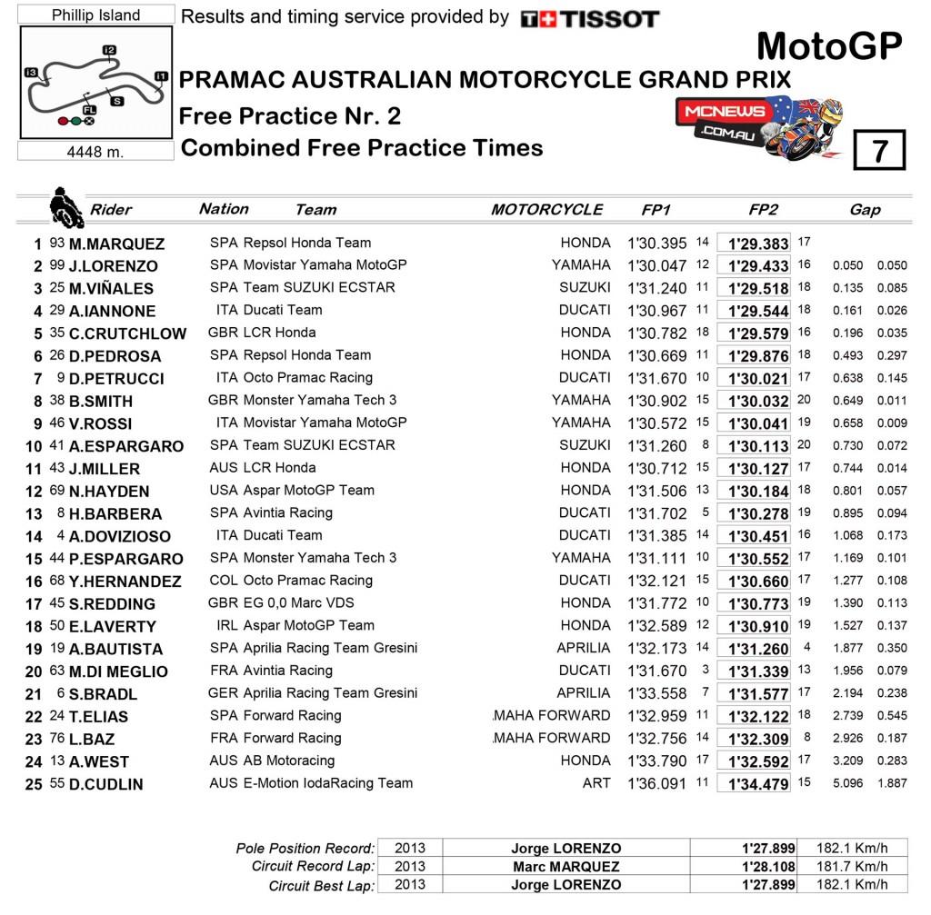 MotoGP 2015 - Australia - Day One - Results