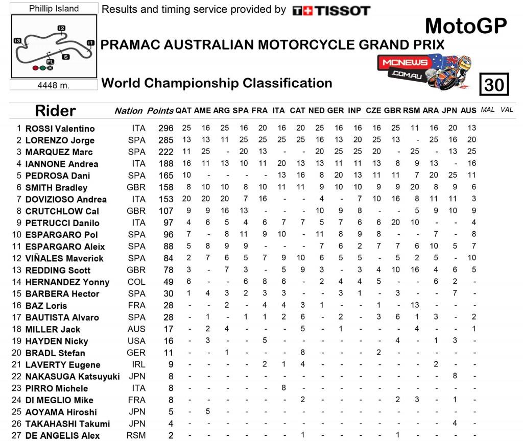 MotoGP 2015 - Phillip Island - Championship Standings - MotoGP