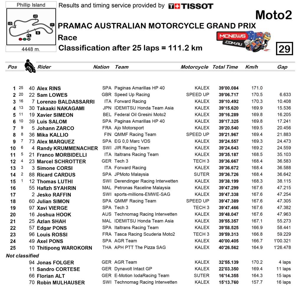 MotoGP 2015 - Phillip Island - Race Results - Moto2