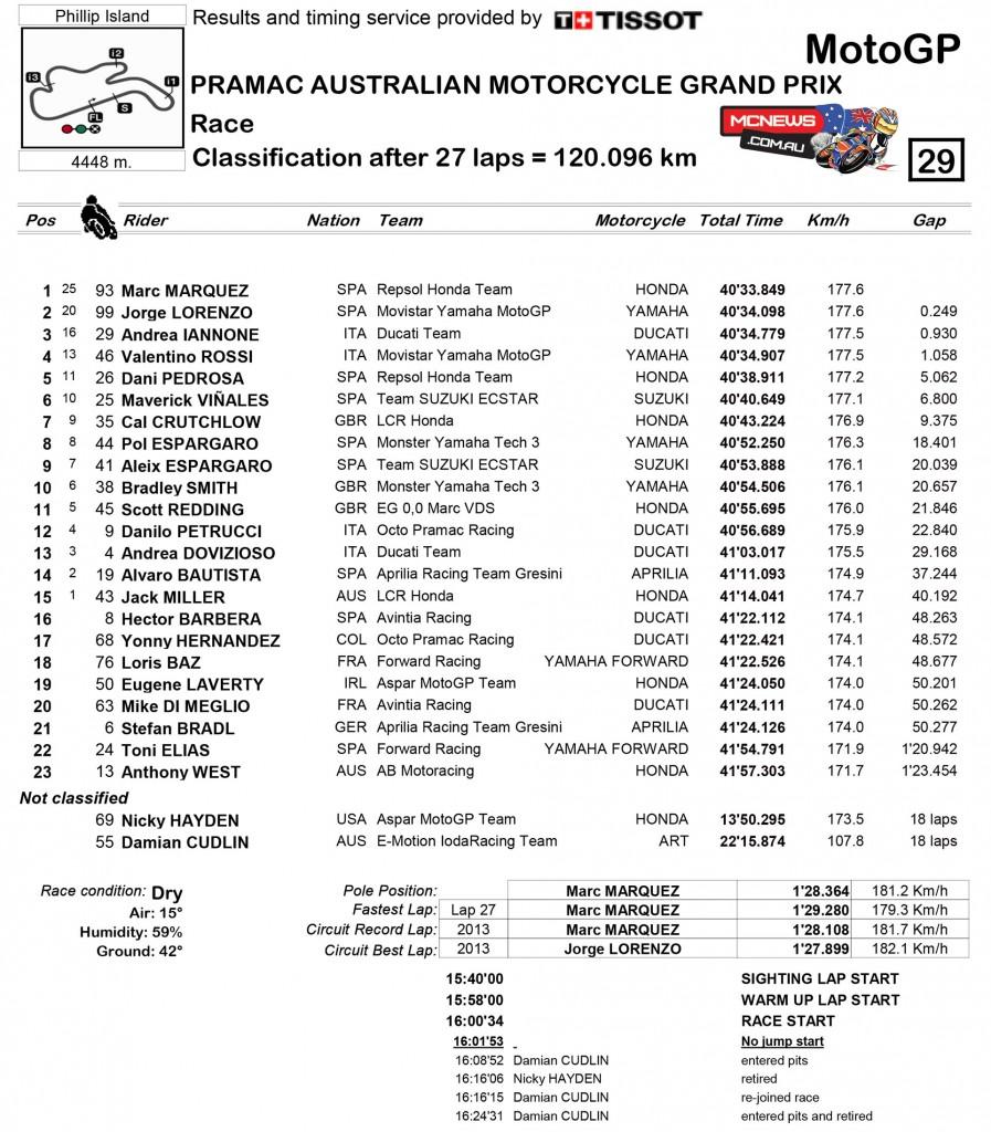 MotoGP 2015 - Phillip Island - Race Results - MotoGP