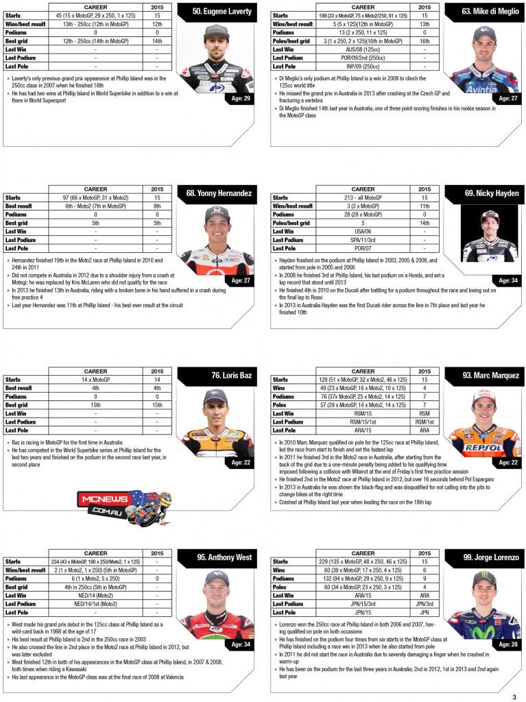 MotoGP - Australian Grand Prix Statistics 2015