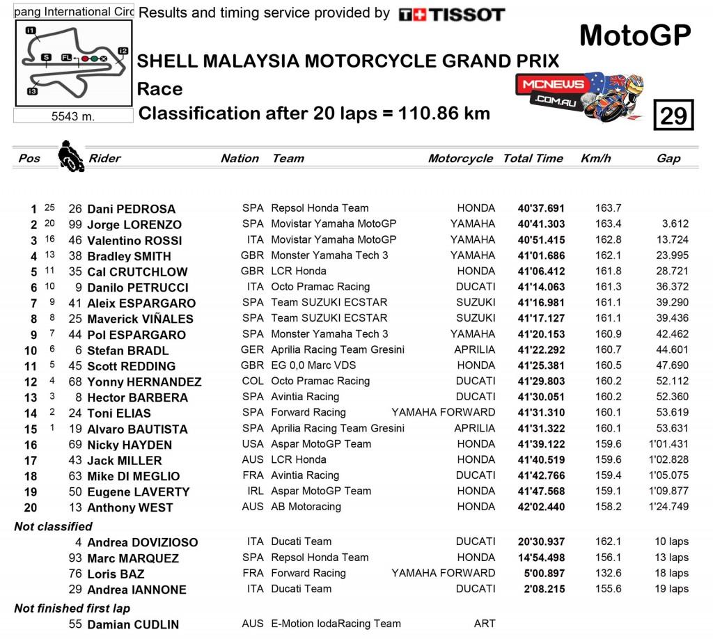 MotoGP 2015 - Sepang - Malaysia - MotoGP Race Results