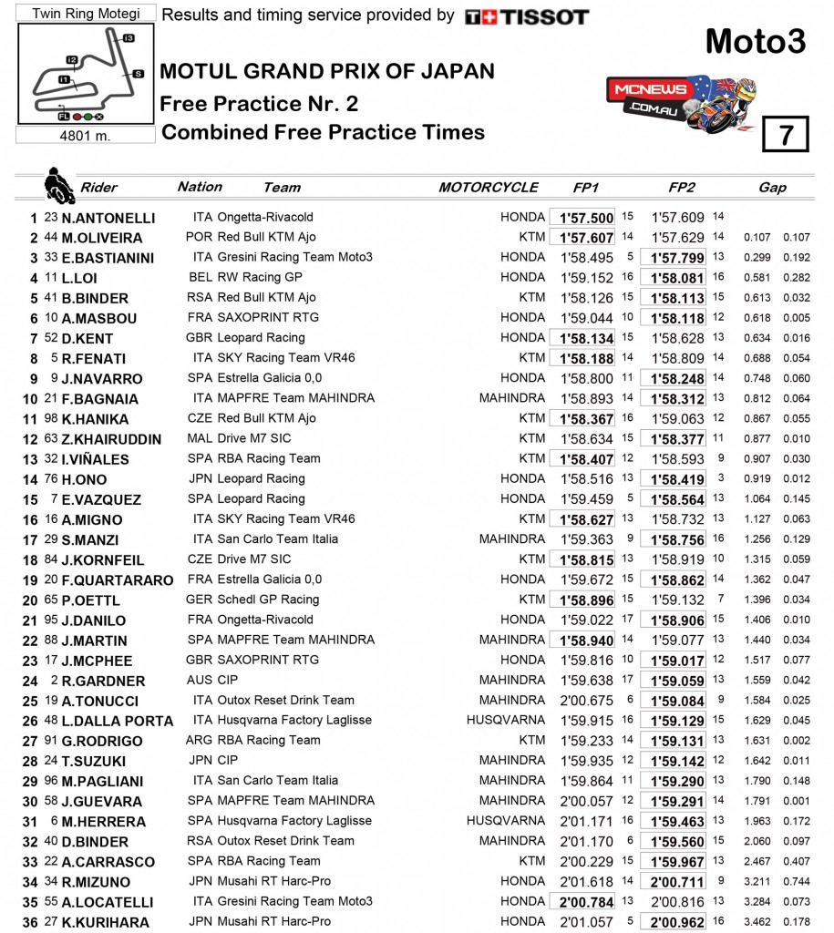 MotoGP 2015- Motegi - Day One - Moto3