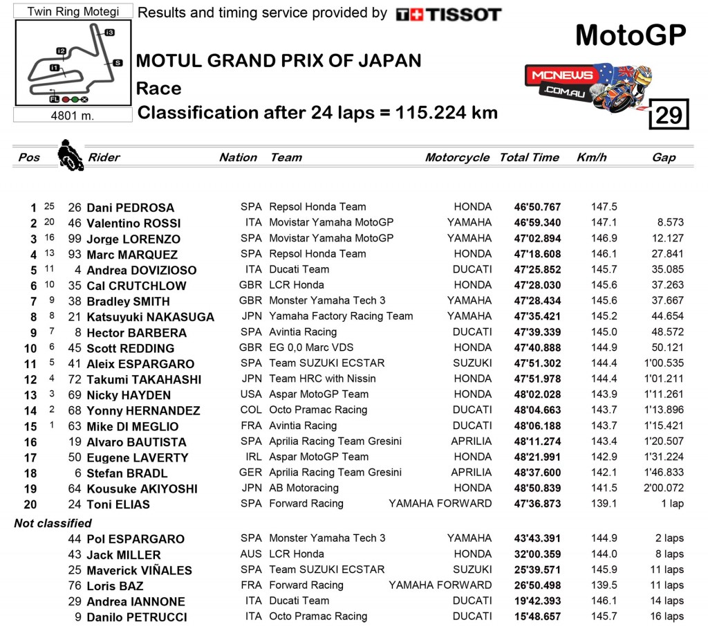 MotoGP Motegi 2015 Race Results