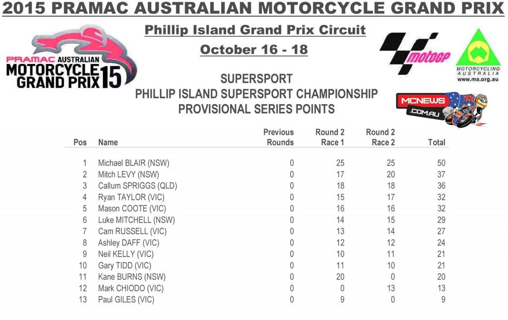 Australian Supersport - MotoGP 2015 - Phillip Island