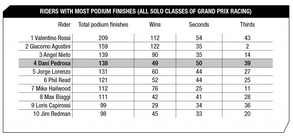 MotoGP Statistics Motegi 2015 - RIDERS WITH MOST PODIUM FINISHES (ALL SOLO CLASSES OF GRAND PRIX RACING) - October 7, 2015