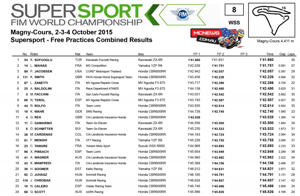 WorldSBK 2015 - Magny-Cours - Day One - Supersport