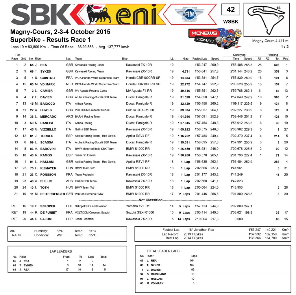 World SBK 2015 - Magny-Cours - Superbike Race One Results