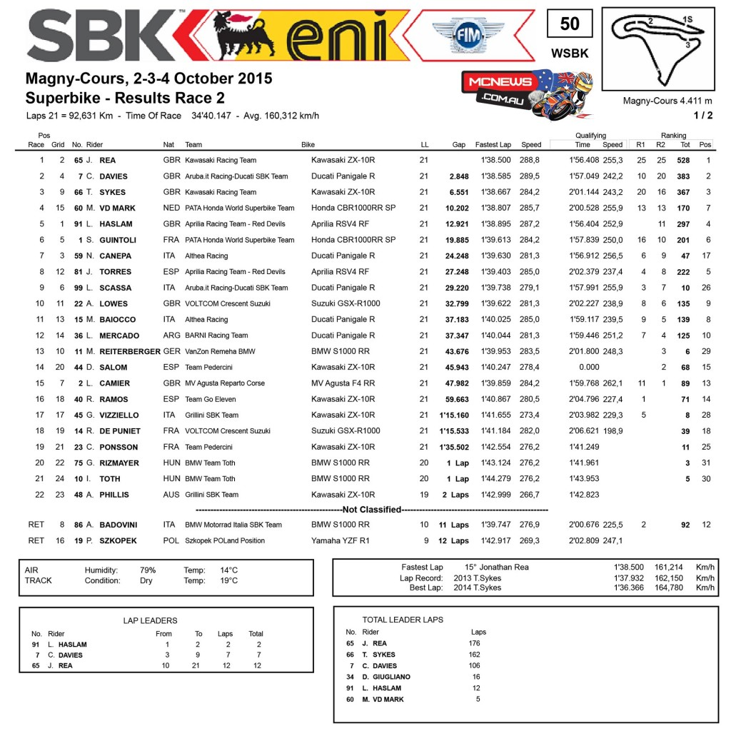World SBK 2015 - Magny-Cours - Superbike Race Two Results