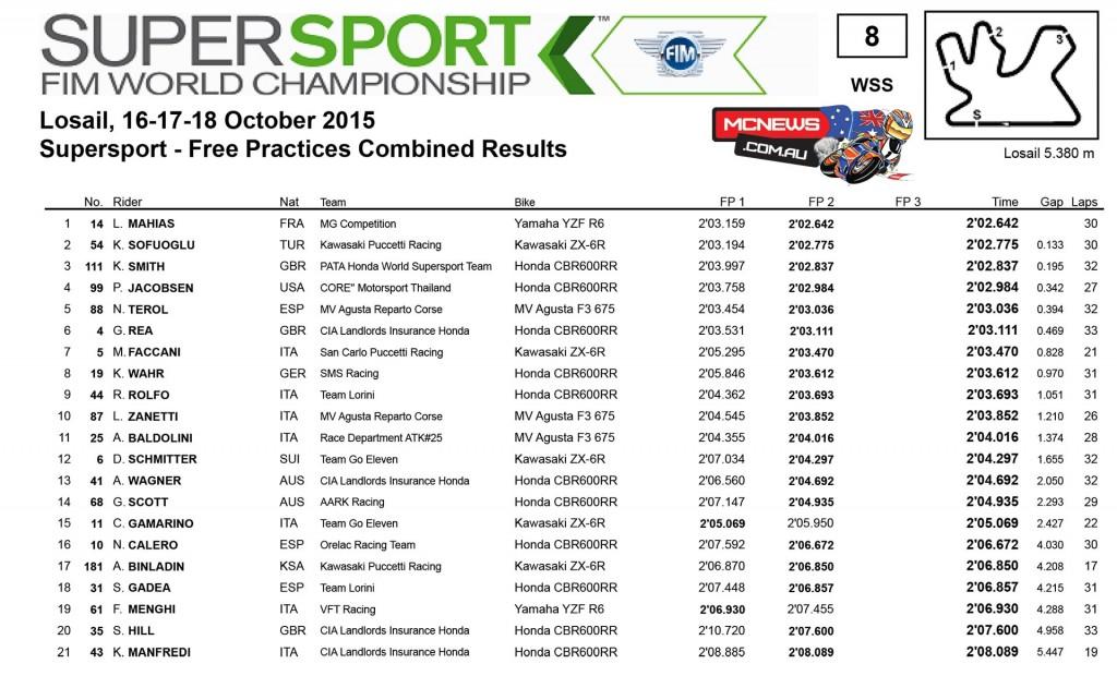 WorldSBK 2015 - Qatar - Day One - Supersport
