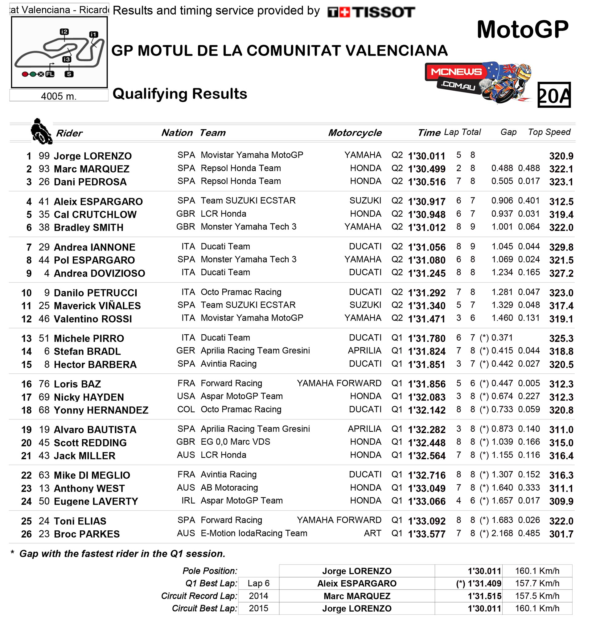 Valencia Motogp Qualifying Wrap Motorcycle News Sport And Reviews