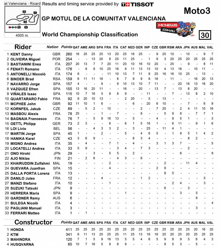MotoGP 2015 - Moto3 Final Championship Standings