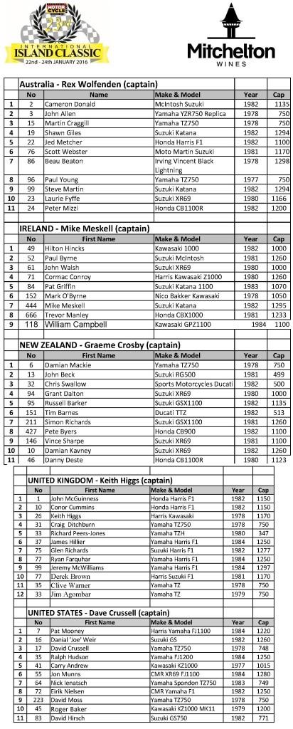 Mitchelton Wines International Challenge 2016 Entry List - Click to enlarge