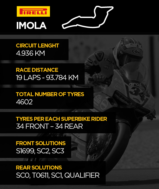 Imola 2016 WorldSBK - Pirelli Solutions