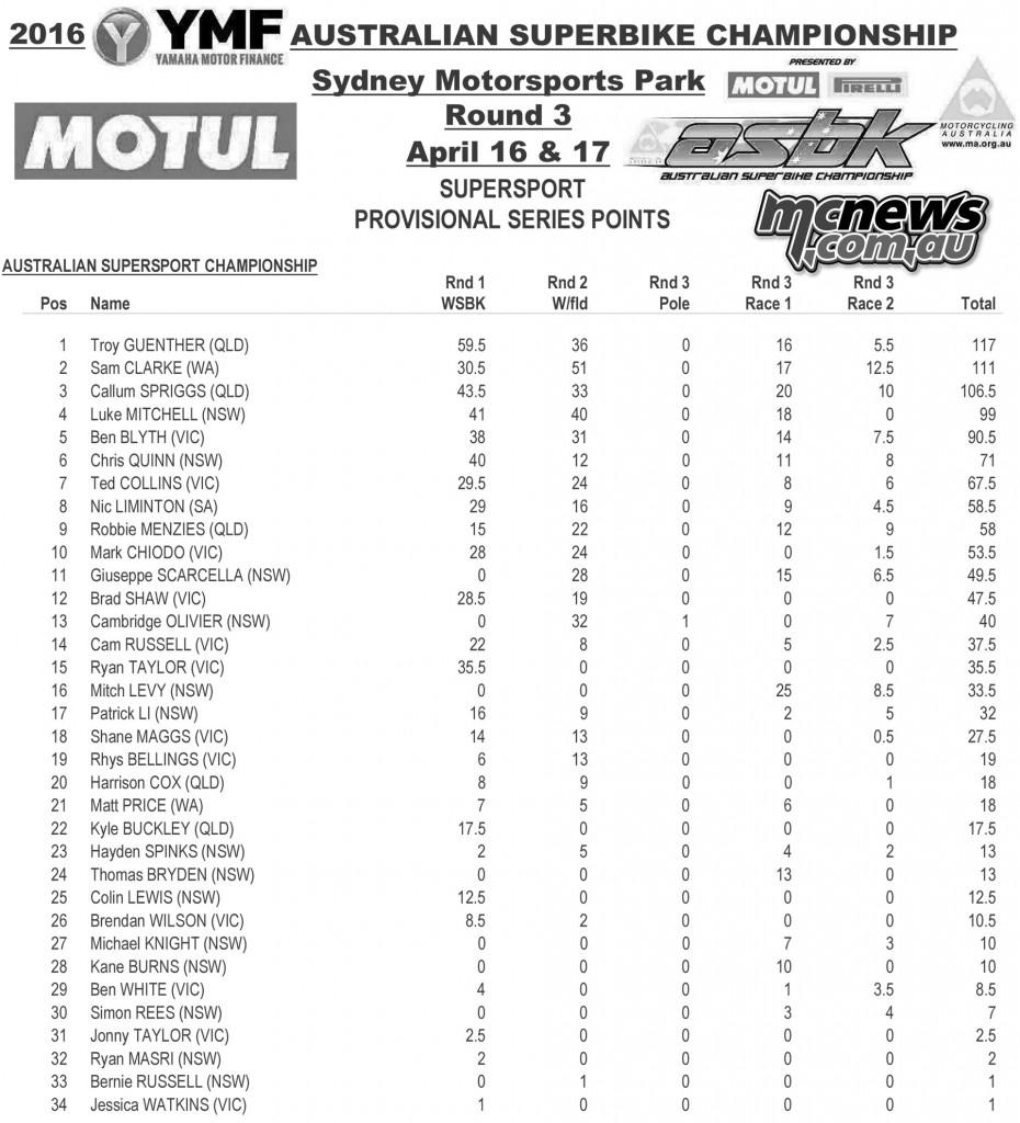 ASBK 2016 - Round Three - Sydney Motorsports Park - Supersport Points Series