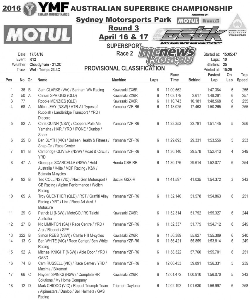 ASBK 2016 - Round Three - Sydney Motorsports Park - Supersport Race Two Results