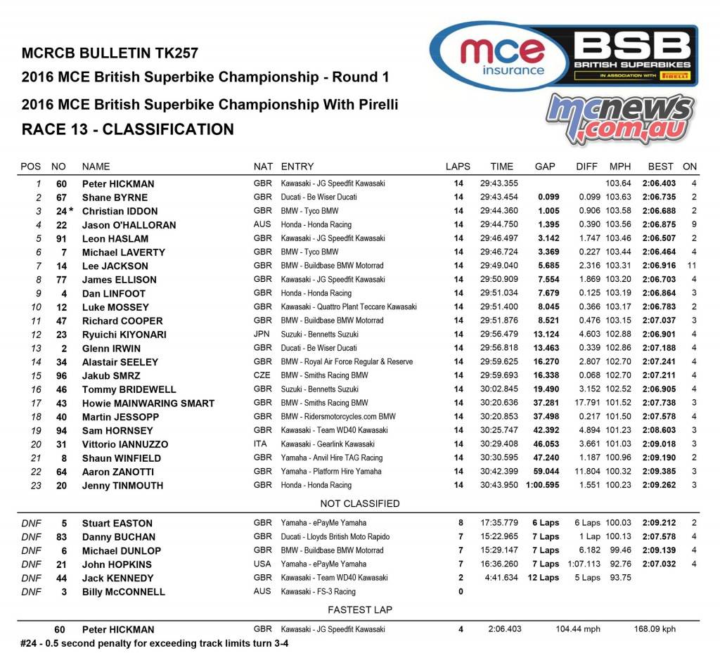 British Superbike 2016 - Round One Silverstone - Race Results - Superbike Race Two