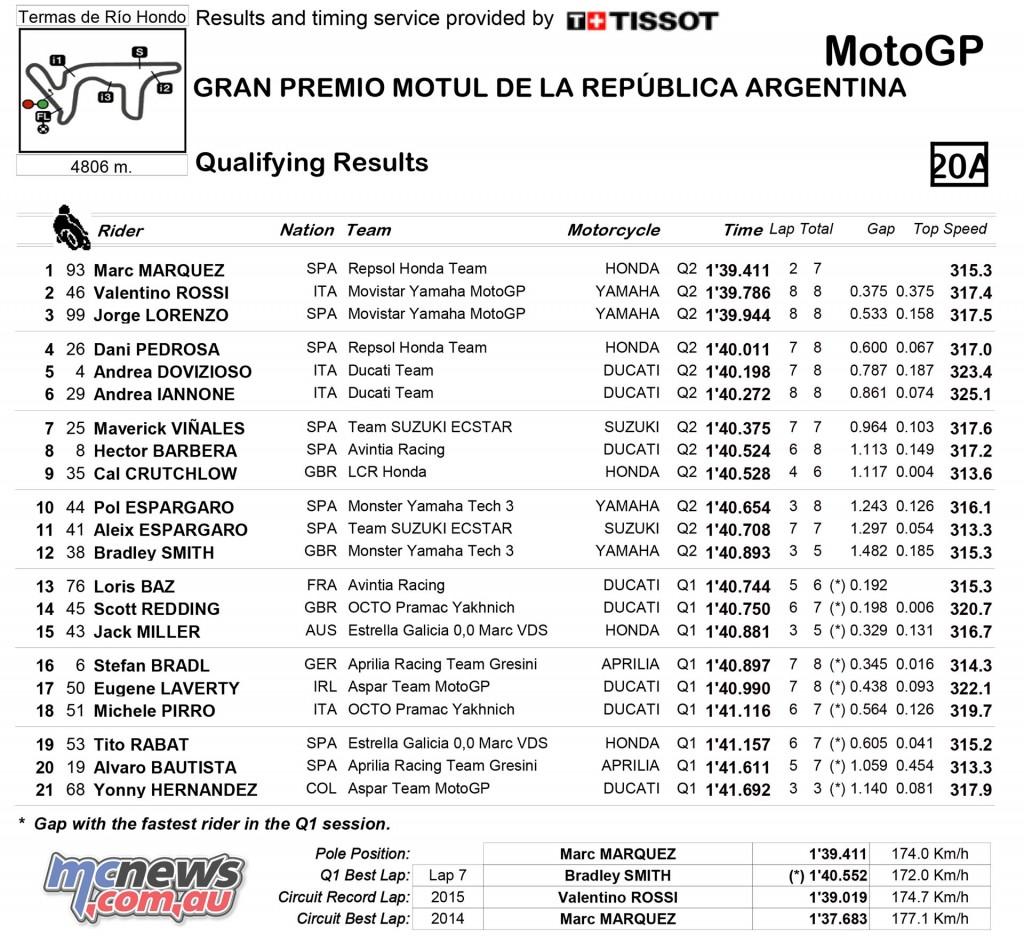 MotoGP Qualifying Results - Argentina 2016